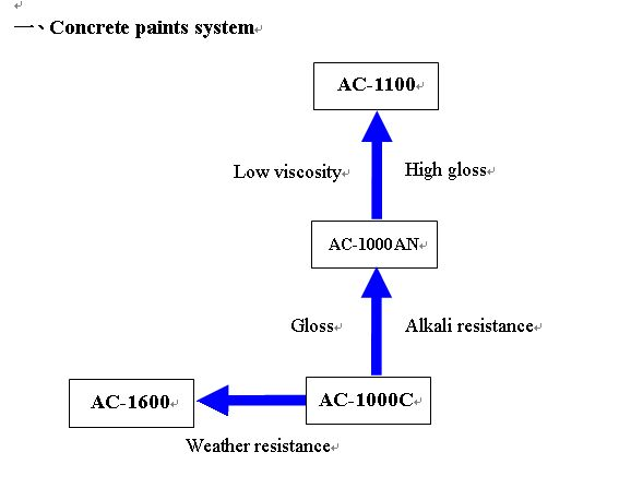 acrylic resin, Systematic diagram of acrylic resin for concrete ...