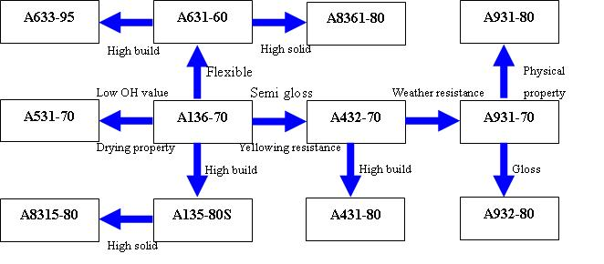 alkyd resin, Systematic diagram of alkyd resin for polyurethane ...